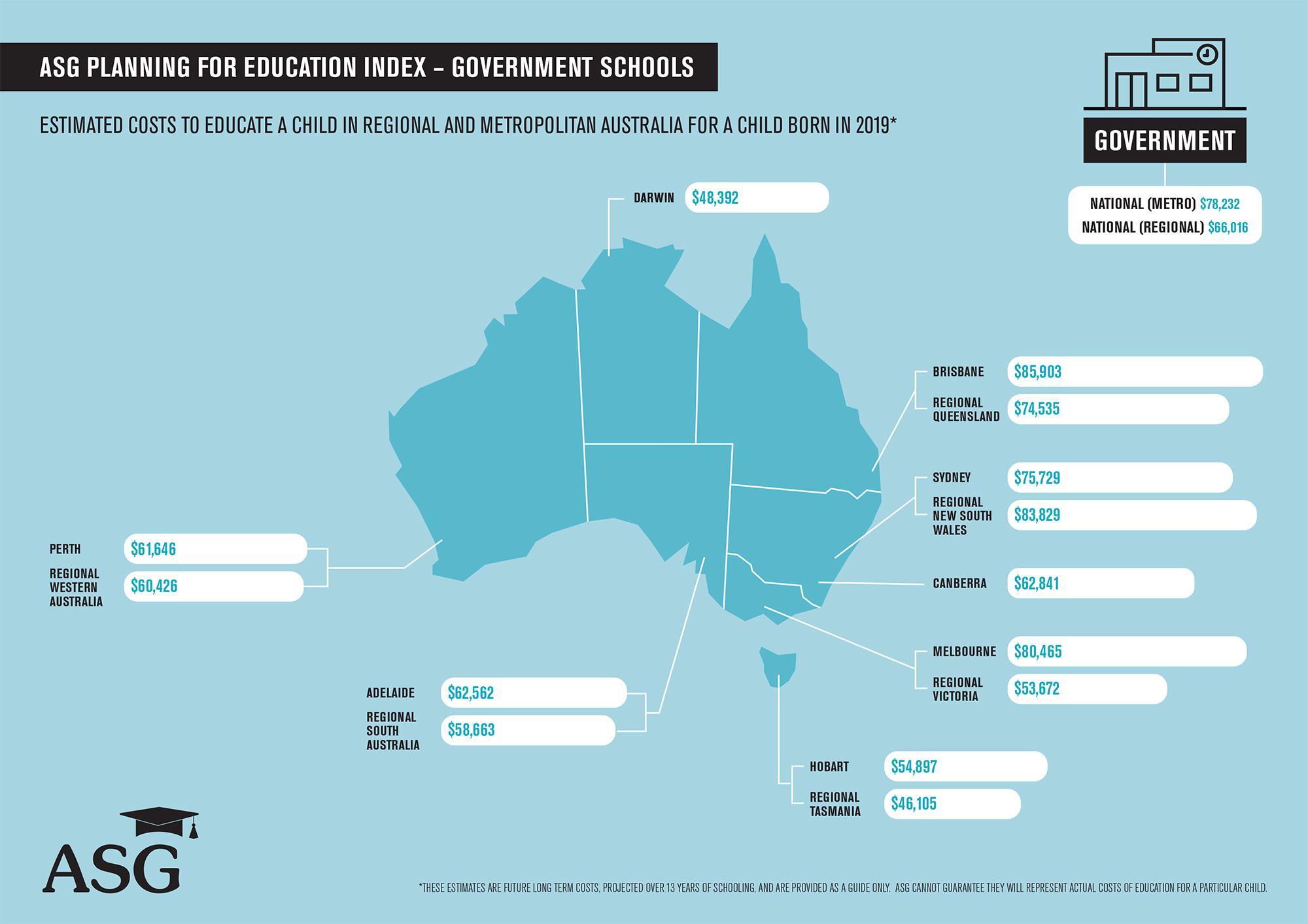 Cost of Education - NATIONAL GOVERNMENT