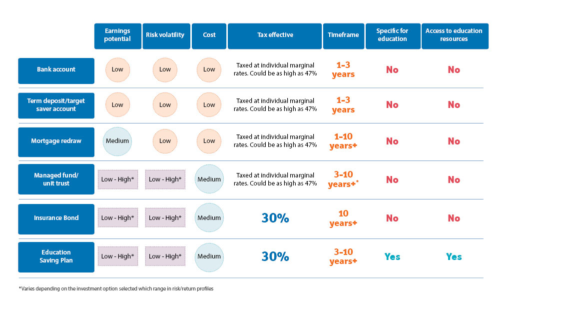 A table comparing options for saving for education.