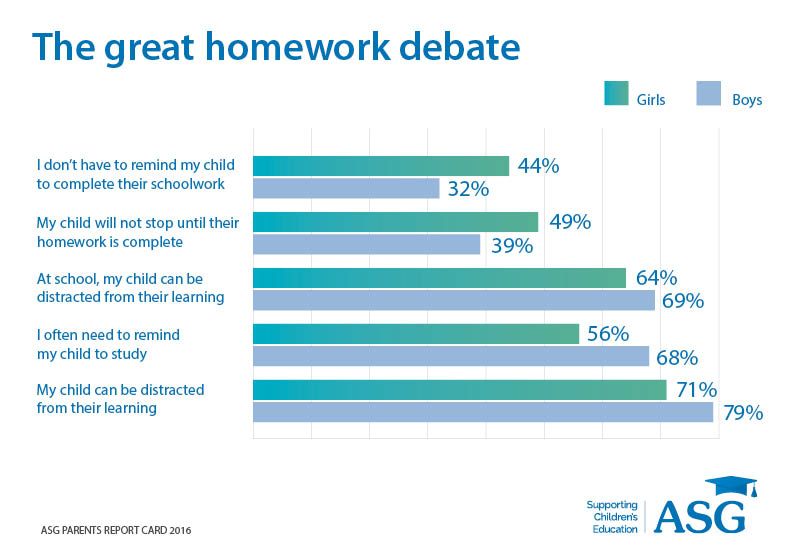 The great homework debate ASG